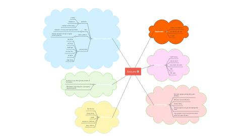 Mind Map: Seizures