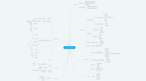 Mind Map: 数据对接系统模块详解