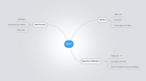 Mind Map: NLP