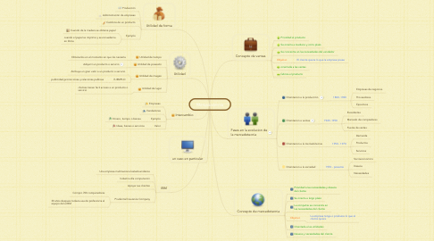Mind Map: Mercadotecnia