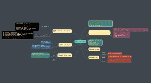 Mind Map: XỬ LÝ DỮ LIỆU