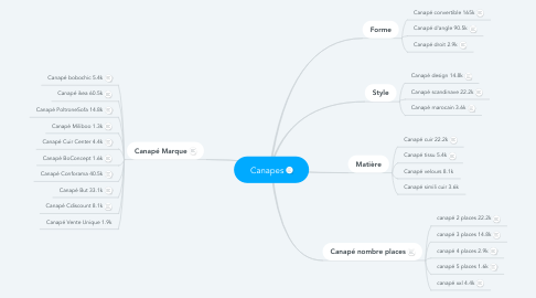 Mind Map: Canapes