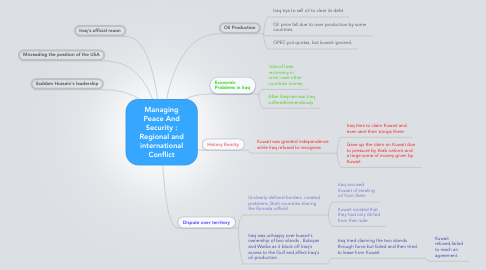 Mind Map: Managing Peace And Security : Regional and international Conflict