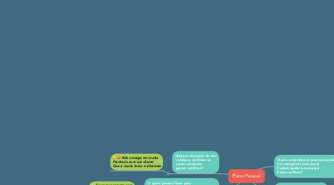 Mind Map: Plano Pessoal