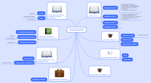 Mind Map: подготовка материала по определенной теме