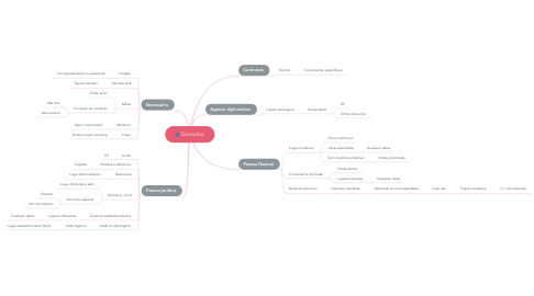 Mind Map: Domicílio