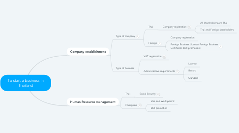 Mind Map: To start a business in Thailand