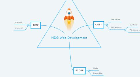 Mind Map: NDG Web Development