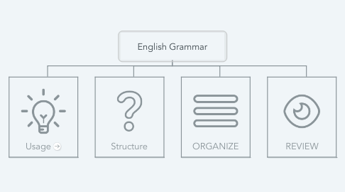 Mind Map: English Grammar