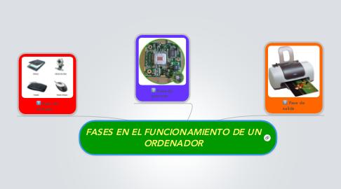 Mind Map: FASES EN EL FUNCIONAMIENTO DE UN ORDENADOR