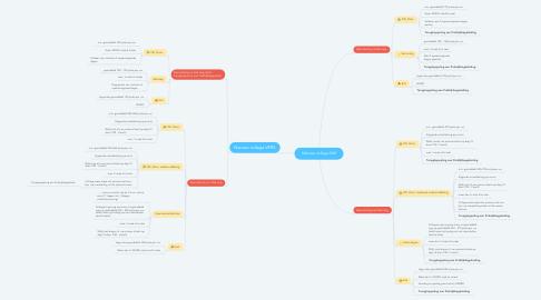 Mind Map: Nieuwe collega