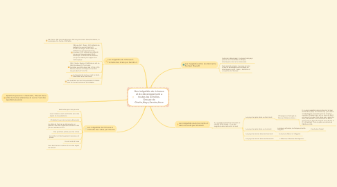 Mind Map: Des inégalités de richesse et de développement a toutes les échelles. Groupe de Ghalia,Maya,Sandra,Nour