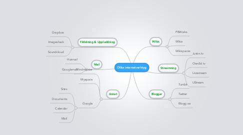 Mind Map: Olika internetverktyg