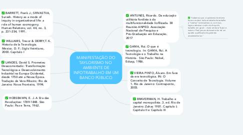 Mind Map: MANIFESTAÇÃO DO TAYLORISMO NO  AMBIENTE DE INFOTRABALHO EM UM BANCO PÚBLICO