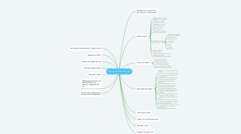 Mind Map: Юридическая компания
