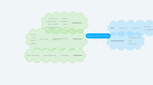 Mind Map: Bioética en el Adulto Mayor
