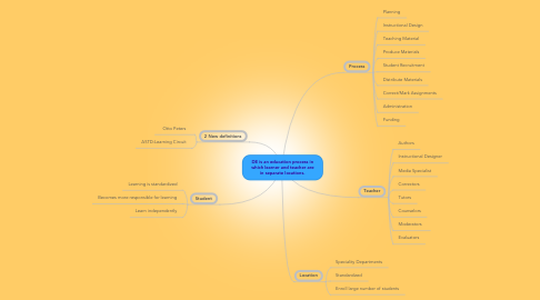 Mind Map: DE is an education process in which learner and teacher are in separate locations.