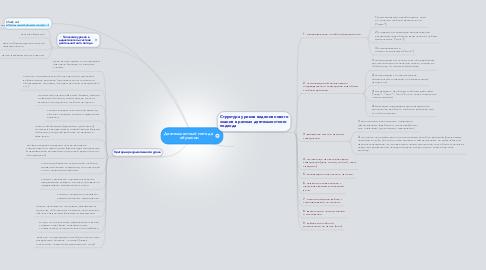 Mind Map: Деятельностный метод в обучении
