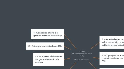 Mind Map: AXELOS  ITIL v4 ® Foundation Exam Study  Mauricio P Sarmento