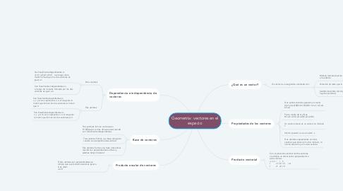 Mind Map: Geometría: vectores en el espacio