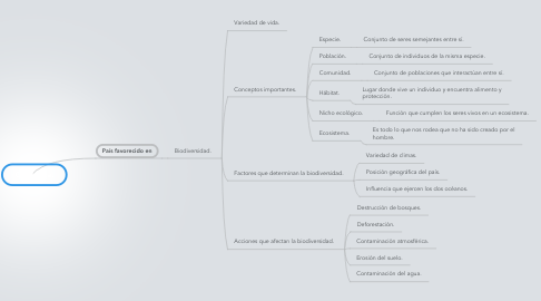 Mind Map: Costa Rica.