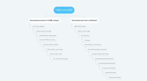 Mind Map: GMB Gold 2020