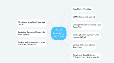 Mind Map: Email Marketing Workflow
