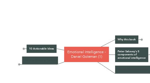 Mind Map: Emotional Intelligence - Daniel Goleman (1)