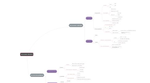 Mind Map: Les sources du droit
