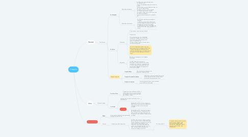 Mind Map: Citação