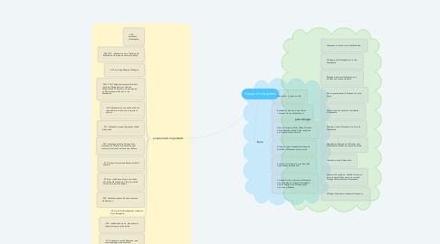 Mind Map: Alexandre le grand
