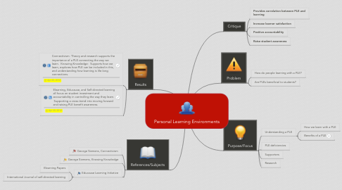 Mind Map: Personal Learning Environments