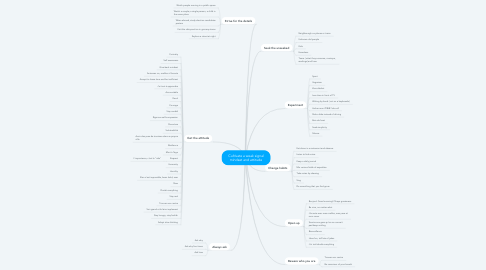 Mind Map: Cultivate a weak signal mindset and attitude