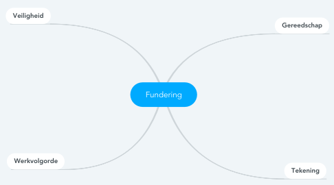 Mind Map: Fundering