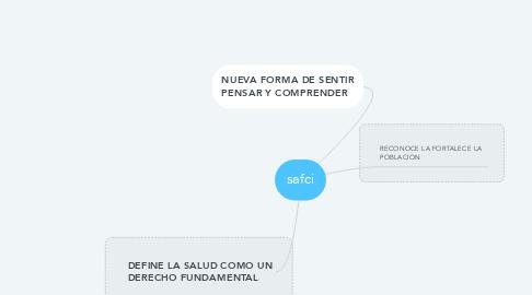 Mind Map: safci