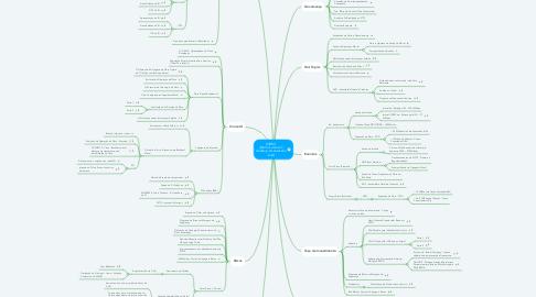 Mind Map: OIBR3