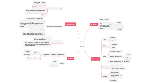 Mind Map: Outils TIC