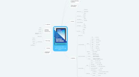 Mind Map: Tata Bahasa Baku Bahasa Indonesia IV (2017)