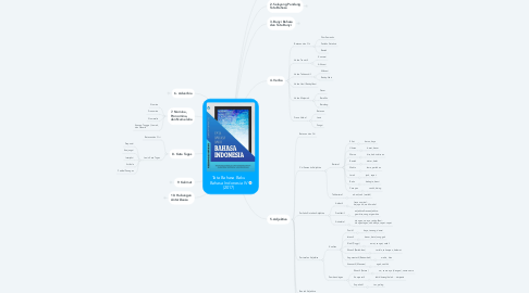 Mind Map: Tata Bahasa Baku Bahasa Indonesia IV