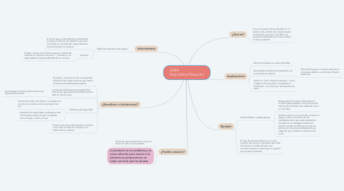 Mind Map: SOPA                           Stop Online Piracy Act