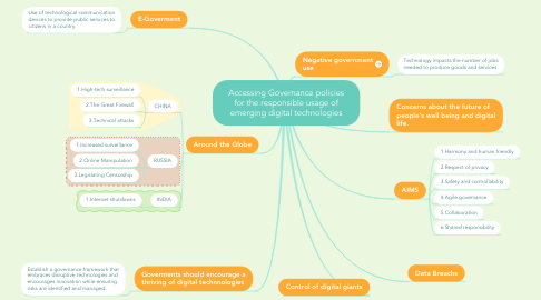 Mind Map: Accessing Governance policies for the responsible usage of emerging digital technologies
