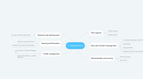 Mind Map: IT department
