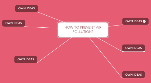 Mind Map: HOW TO PREVENT AIR POLLUTION?