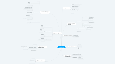 Mind Map: psychopathologie