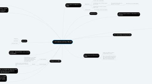 Mind Map: 1.3 Understand Data Model