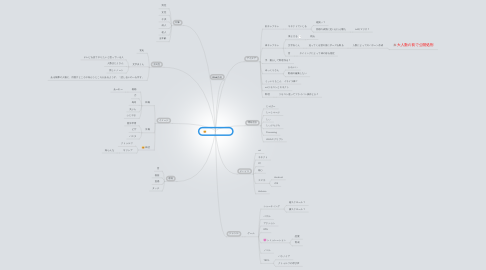 Mind Map: コンテンツ制作