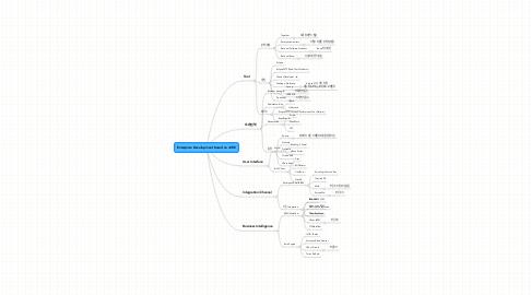 Mind Map: Enterprise Development based on J2EE