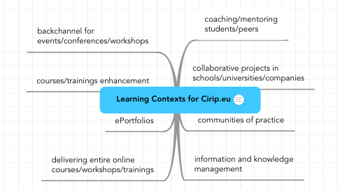 Mind Map: Learning Contexts for Cirip.eu