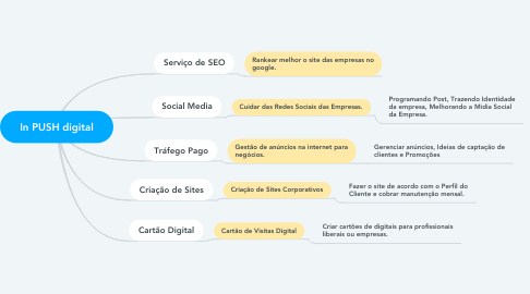 Mind Map: In PUSH digital