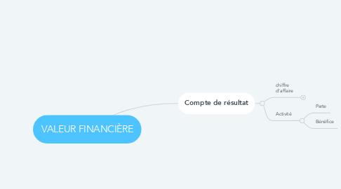 Mind Map: VALEUR FINANCIÈRE
